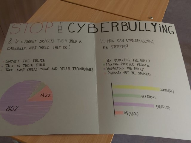 Stop cyberbullying 12. sept. 2019 1